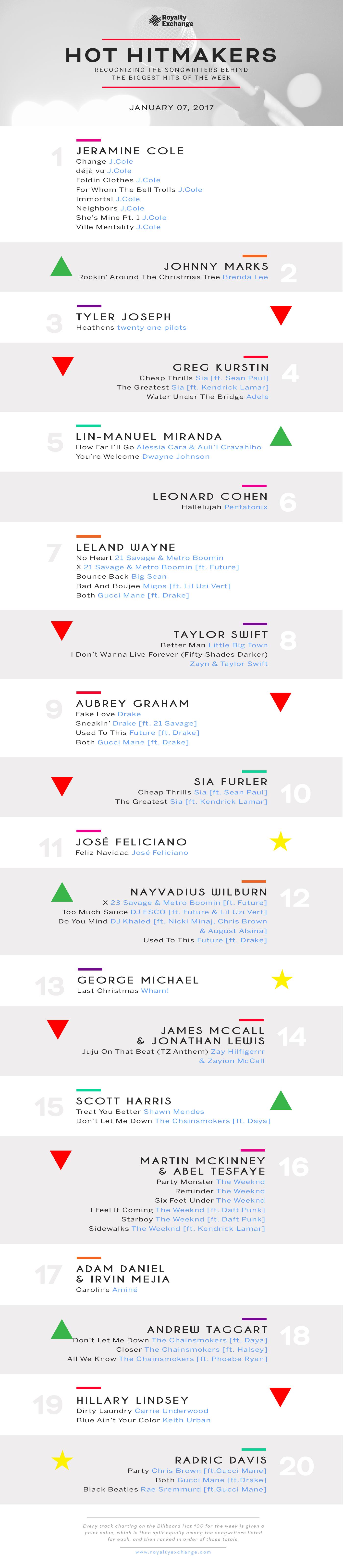 Hot Hitmakers Jan. 7