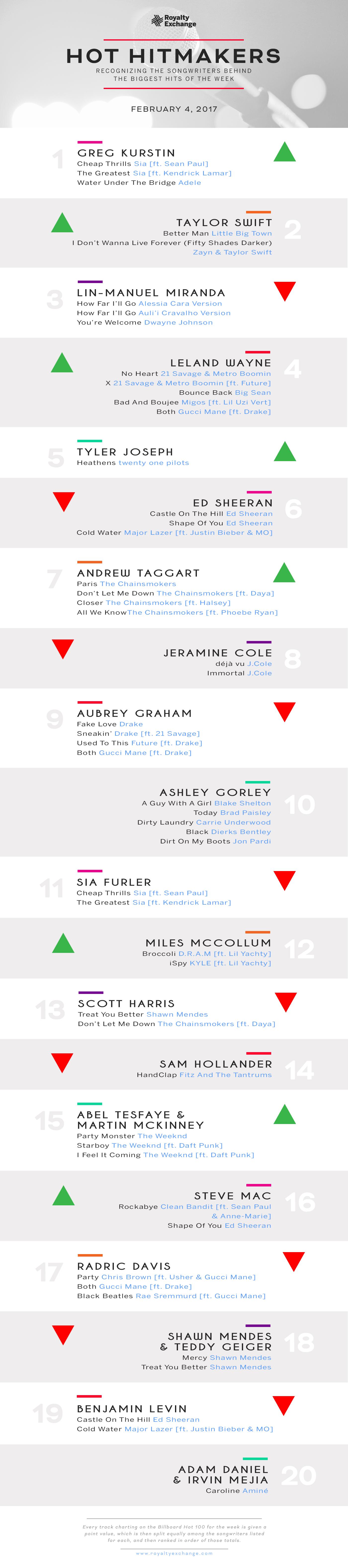 Hot Hitmakers Feb. 4