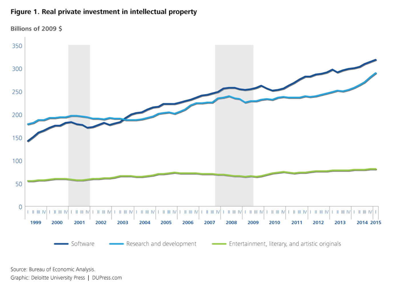 Real Private Investment in Intellectual Property Line Graph